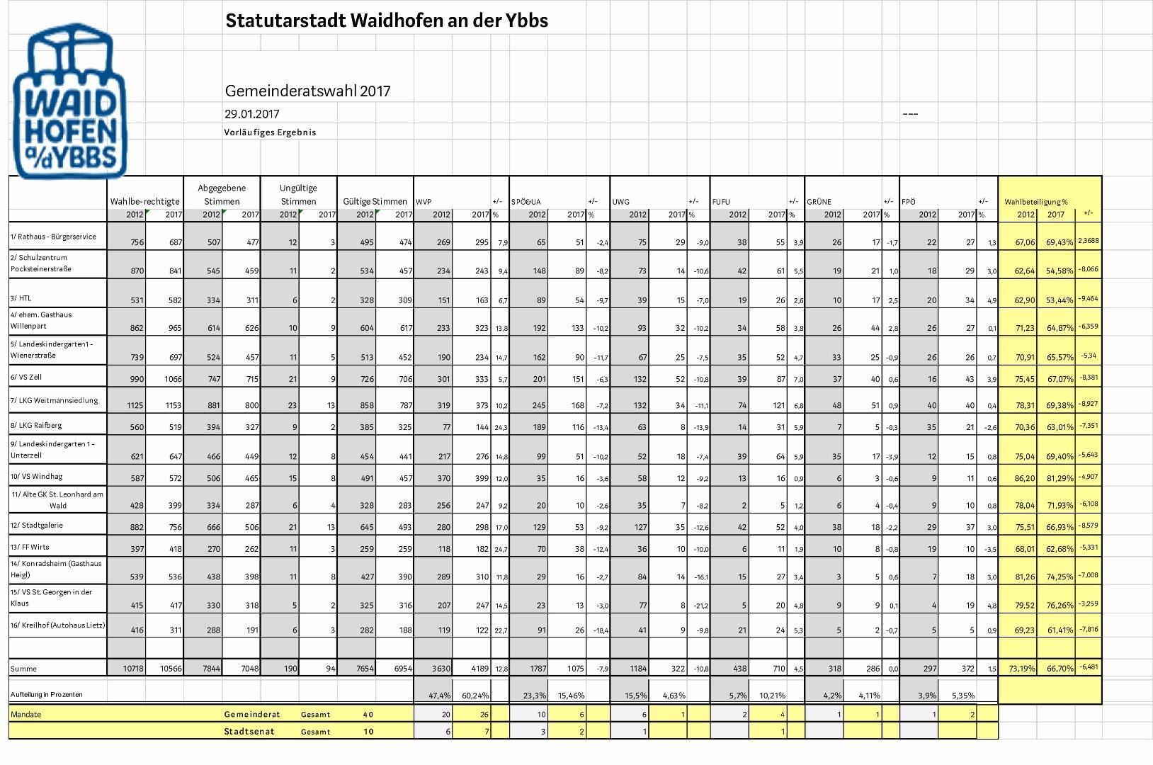 Gemeinderatswahl 2017.jpg